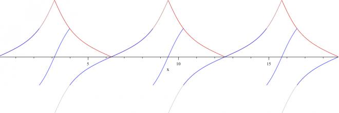SAV du DL n°4 de mathématiques