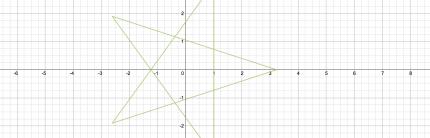 Réaliser un graphique rapide