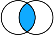 Image directe d'une intersection